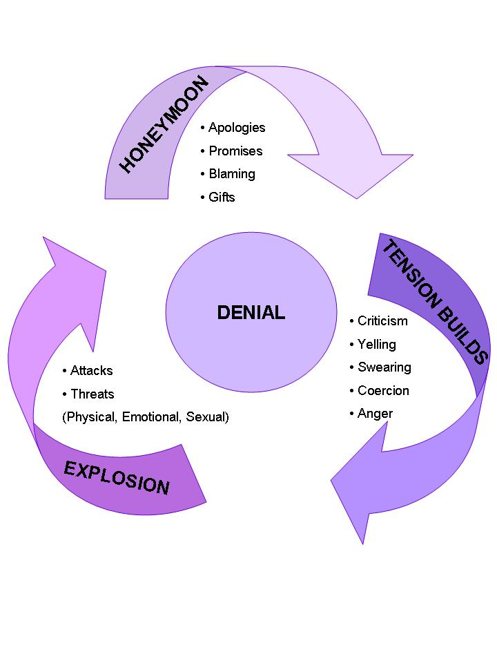 Domestic Violence Cycle of Abuse