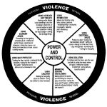 Domestic Violence - Power & Control Wheel